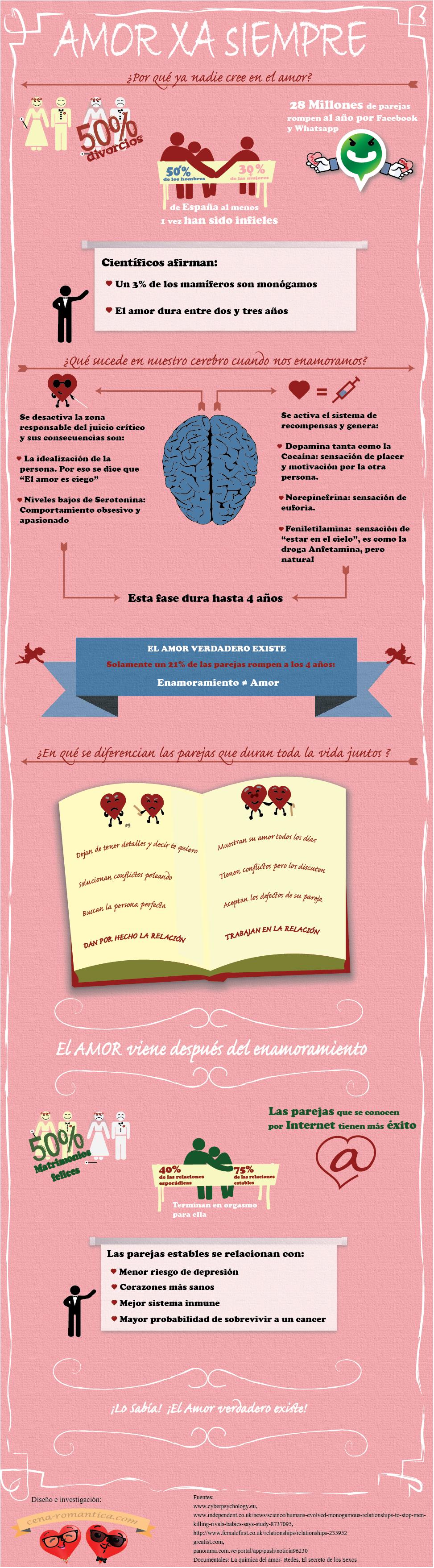 Infografía Amor verdadero