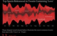 Amor y odio en Twitter