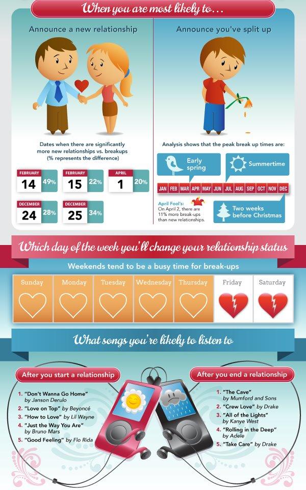 Infografía facebook y relaciones de pareja