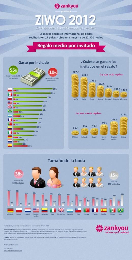 Españoles los que más gastan en regalo de bodas