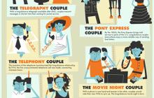 Internet y relaciones a distancia