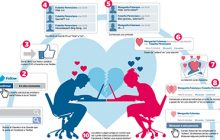 las relaciones de pareja en la era de las redes sociales