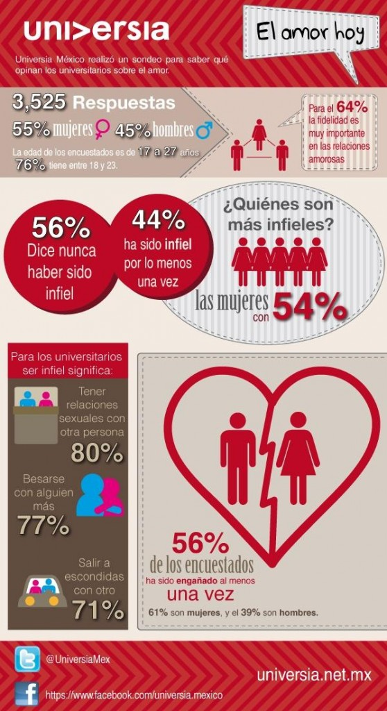 Infografía de amor