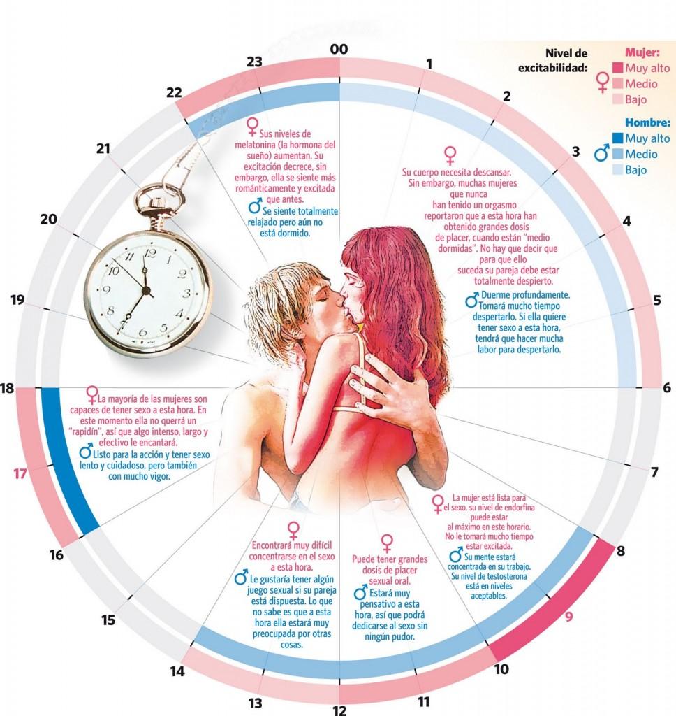 infografía la mejor hora para disfrutar en pareja