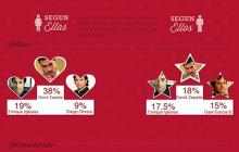 Infografía los que las mujeres quieren