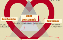 Infografía: Teoría triangular del amor de Sternberg